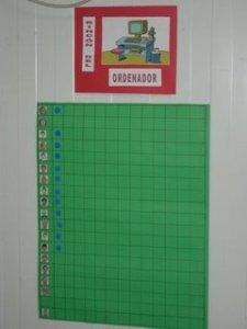 Ejemplo de claves visuales para la señalización del rincón del ordenador y la regulación de su uso por parte de los alumnos.